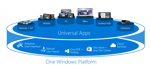 Windows10 One Platform