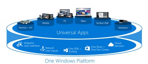 Windows10 One Platform