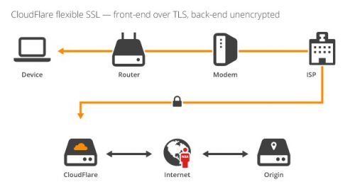 illustration-flexible-ssl